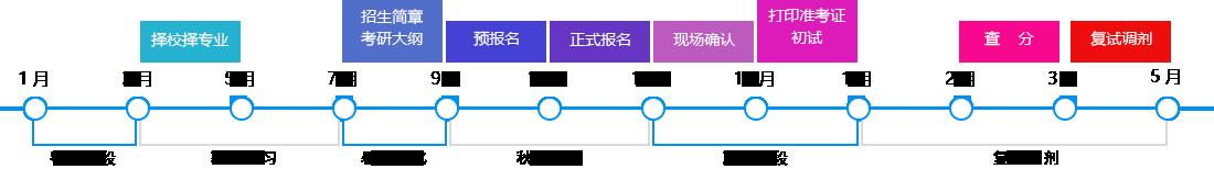 聚创考研网2020考研流程图
